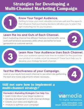 multi-channel checklist